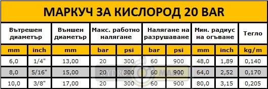 МАРКУЧ ЗА АЦЕТИЛЕН 20 BAR
