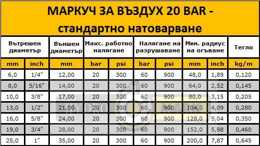 МАРКУЧ ЗА ВЪЗДУХ 20 BAR - стандартно натоварване