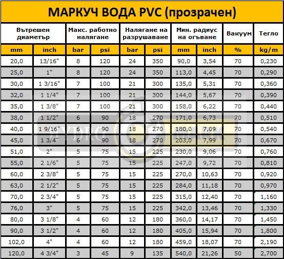 МАРКУЧ ВОДА PVC (прозрачен)