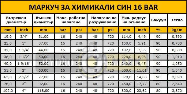 МАРКУЧ ЗА ХИМИКАЛИ СИН 16 BAR