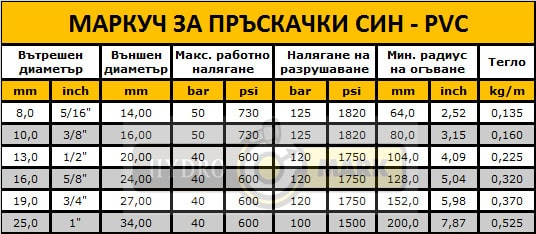 МАРКУЧ ЗА ПРЪСКАЧКИ СИН - PVC