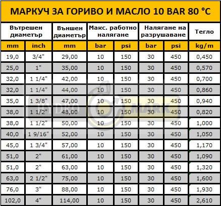 МАРКУЧ ЗА ГОРИВО И МАСЛО 10 BAR 80 °C