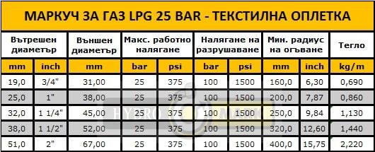 МАРКУЧ ЗА ГАЗ LPG 25 BAR - текстилна оплетка