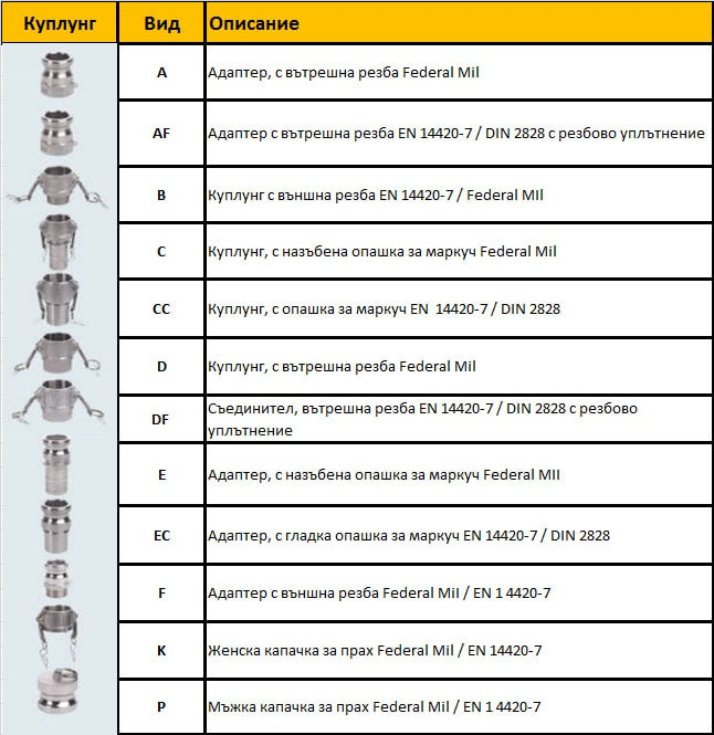 Cam_groove_Table_couplings