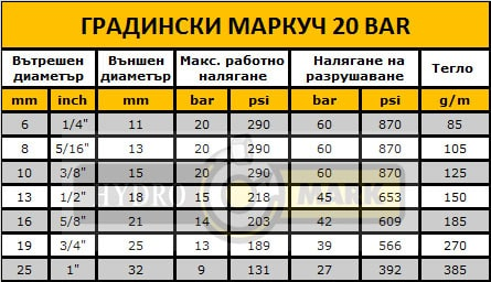 ГРАДИНСКИ МАРКУЧ LD 20 BAR