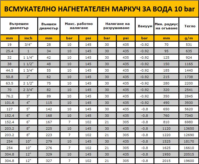 ВСМУКАТЕЛНО НАГНЕТАТЕЛЕН МАРКУЧ ЗА ВОДА 10 bar