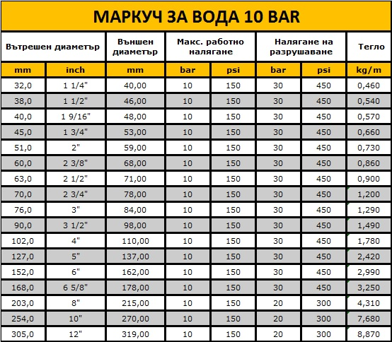 МАРКУЧ ЗА ВОДА 10 BAR