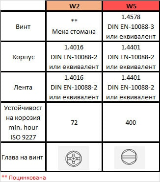 Table_W2_W5