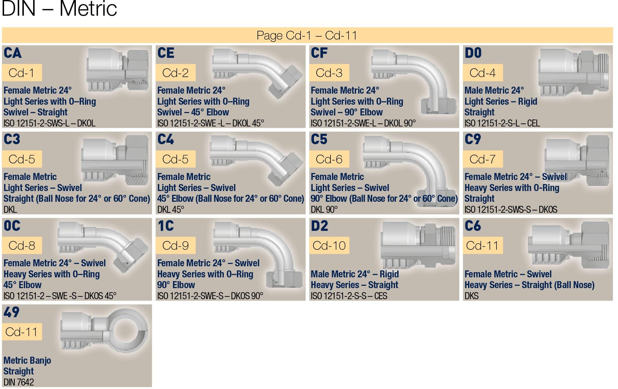 DIN метрични фитинги за средно налягане, серия 46_48