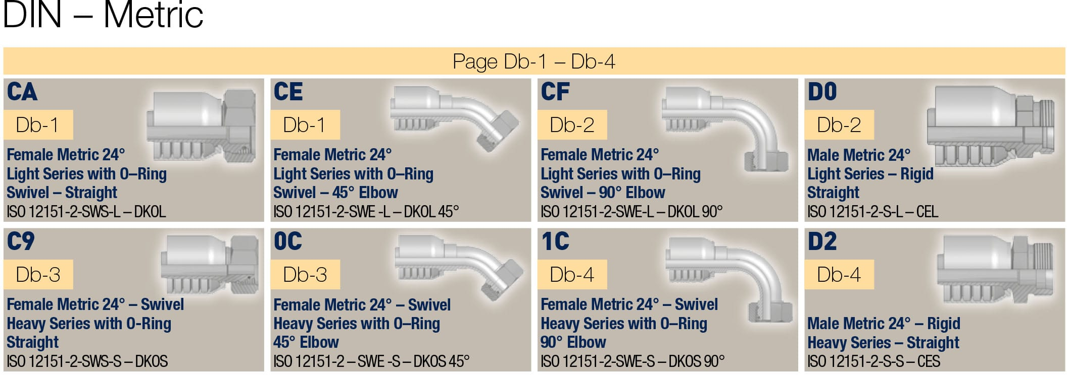 DIN метрични фитинги за високо налягане, серия 70